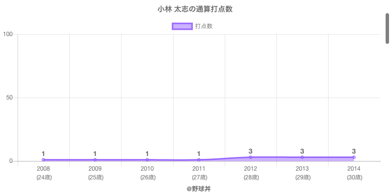 #小林 太志の通算打点数