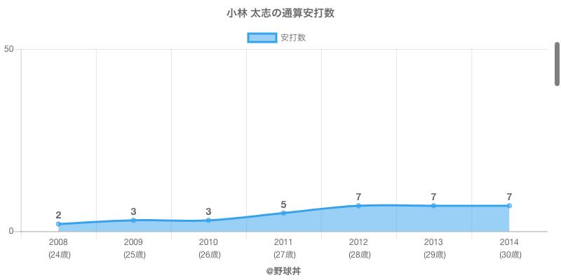#小林 太志の通算安打数