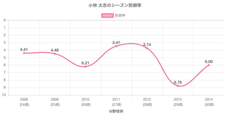 小林 太志のシーズン防御率