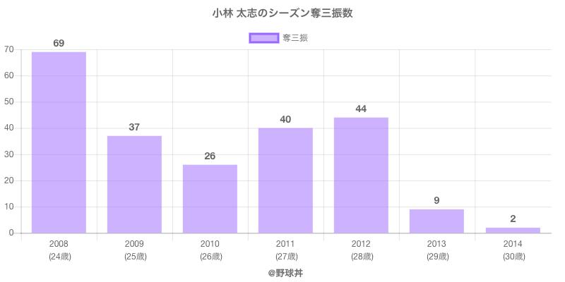 #小林 太志のシーズン奪三振数