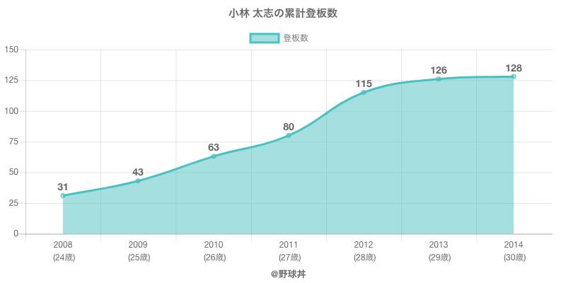 #小林 太志の累計登板数