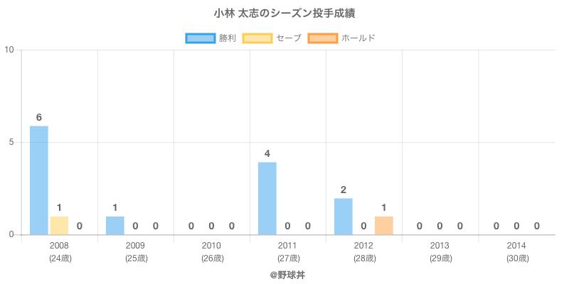 #小林 太志のシーズン投手成績