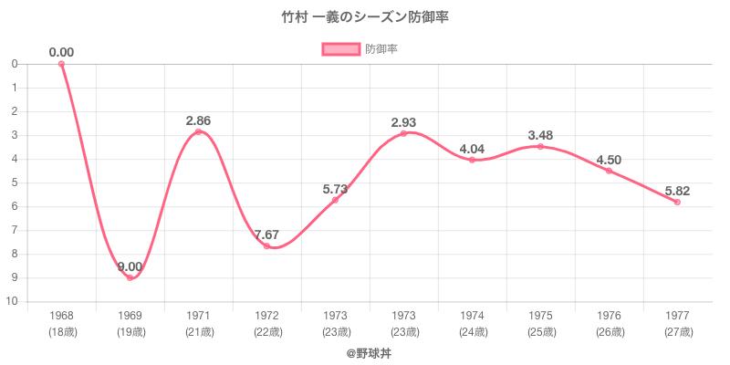 竹村 一義のシーズン防御率