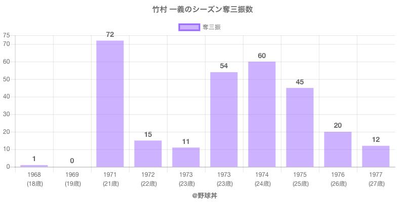 #竹村 一義のシーズン奪三振数