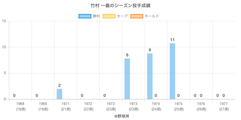 #竹村 一義のシーズン投手成績