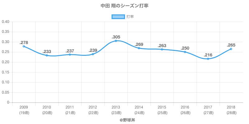 中田 翔のシーズン打率