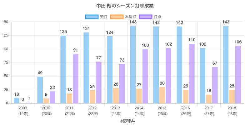 #中田 翔のシーズン打撃成績