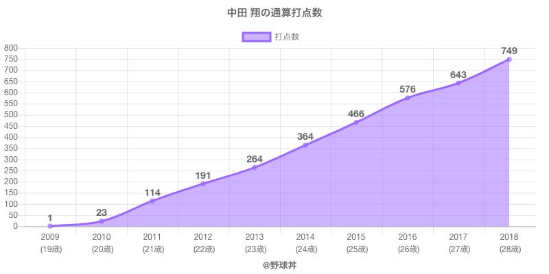 #中田 翔の通算打点数