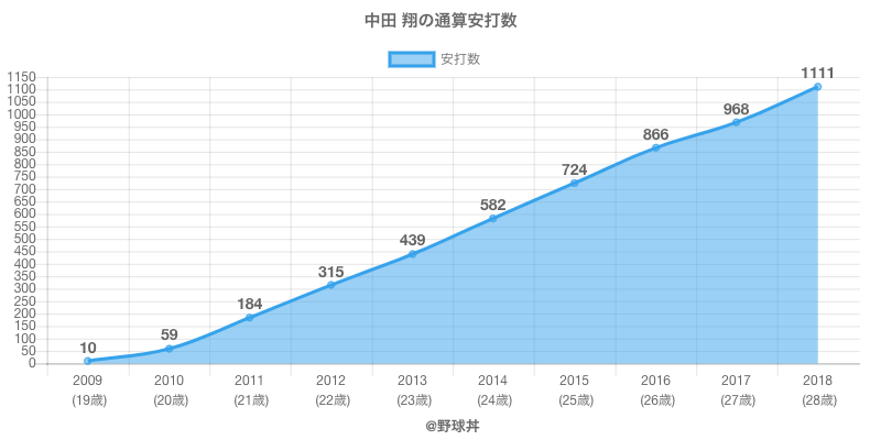 #中田 翔の通算安打数