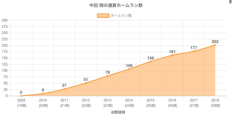 #中田 翔の通算ホームラン数