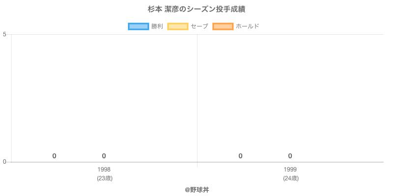 #杉本 潔彦のシーズン投手成績