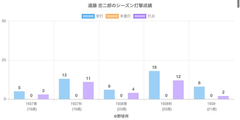 #遠藤 忠二郎のシーズン打撃成績