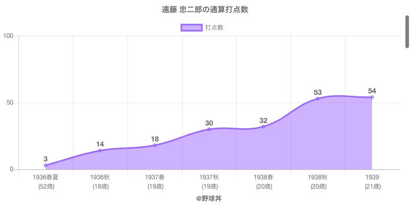 #遠藤 忠二郎の通算打点数
