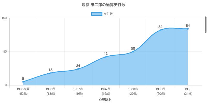#遠藤 忠二郎の通算安打数