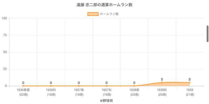 #遠藤 忠二郎の通算ホームラン数