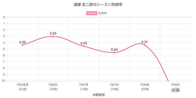 遠藤 忠二郎のシーズン防御率