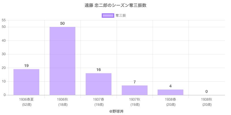 #遠藤 忠二郎のシーズン奪三振数