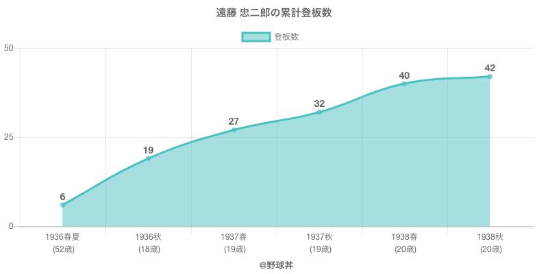 #遠藤 忠二郎の累計登板数