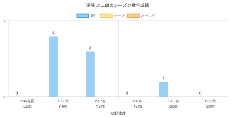 #遠藤 忠二郎のシーズン投手成績