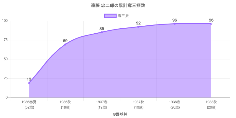 #遠藤 忠二郎の累計奪三振数