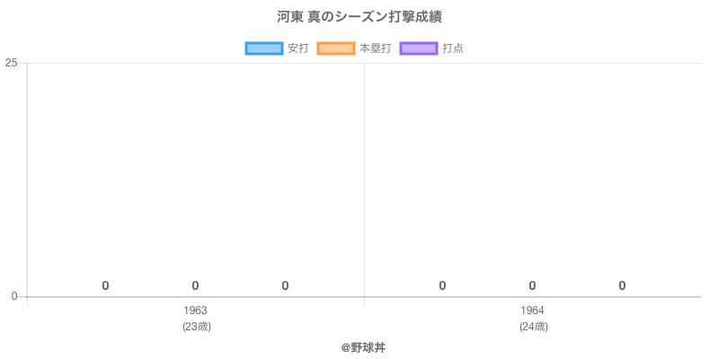 #河東 真のシーズン打撃成績