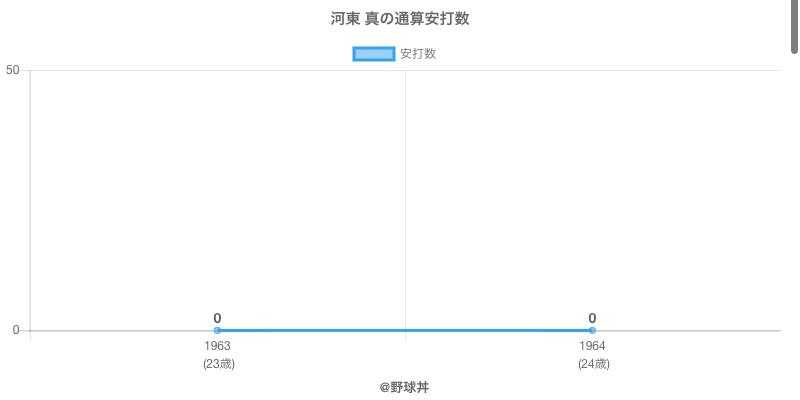 #河東 真の通算安打数