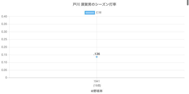 戸川 須賀男のシーズン打率
