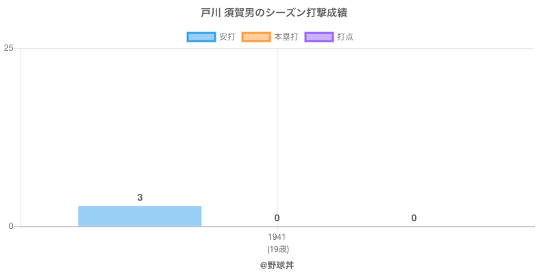 #戸川 須賀男のシーズン打撃成績