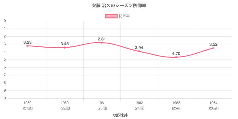 安藤 治久のシーズン防御率