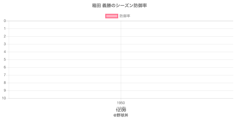 箱田 義勝のシーズン防御率