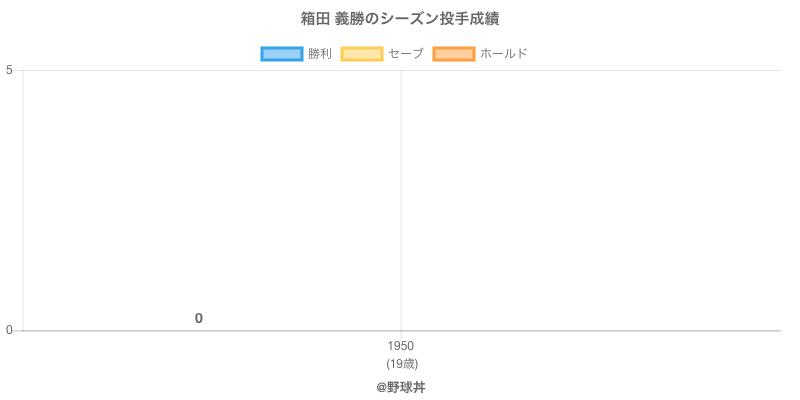 #箱田 義勝のシーズン投手成績
