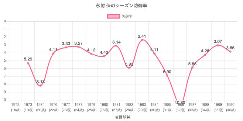 永射 保のシーズン防御率