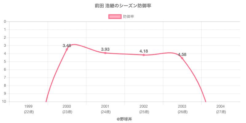 前田 浩継のシーズン防御率