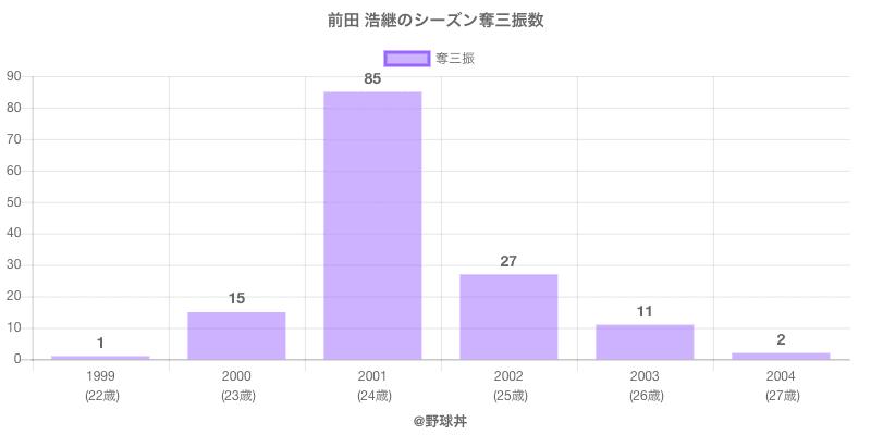 #前田 浩継のシーズン奪三振数