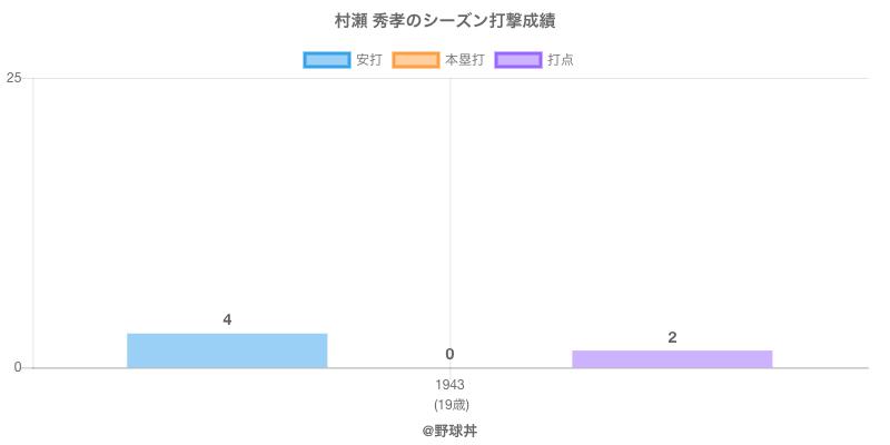 #村瀬 秀孝のシーズン打撃成績