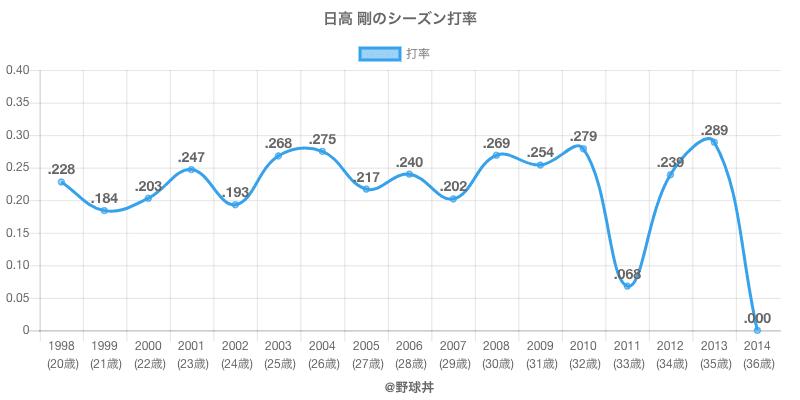 日高 剛のシーズン打率