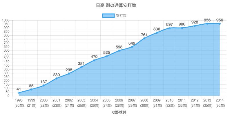 #日高 剛の通算安打数