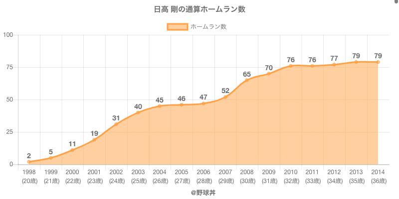#日高 剛の通算ホームラン数