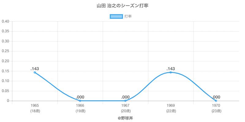 山田 治之のシーズン打率