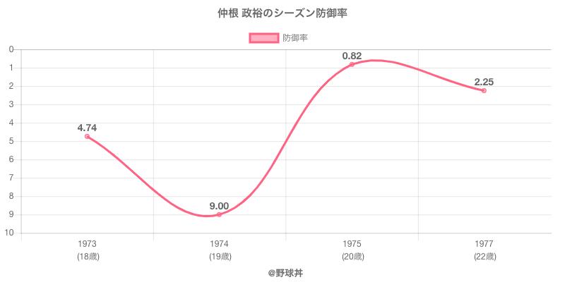 仲根 政裕のシーズン防御率