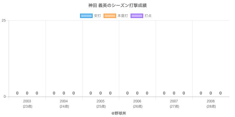 #神田 義英のシーズン打撃成績