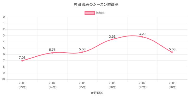 神田 義英のシーズン防御率