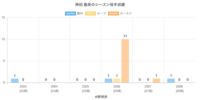 #神田 義英のシーズン投手成績