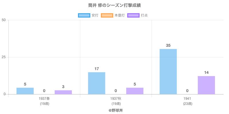 #筒井 修のシーズン打撃成績