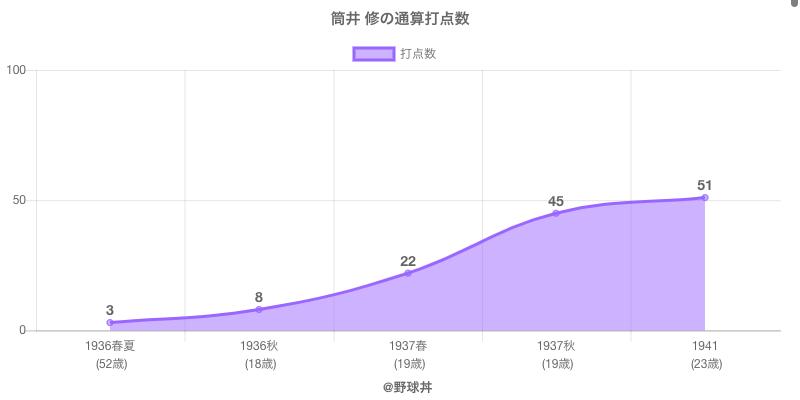 #筒井 修の通算打点数