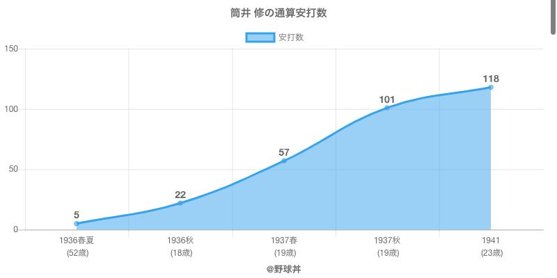 #筒井 修の通算安打数