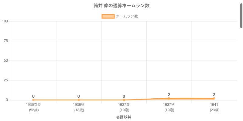 #筒井 修の通算ホームラン数