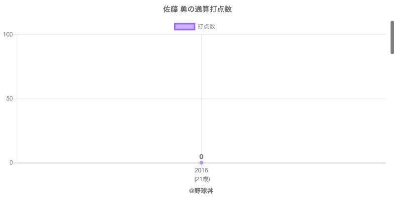 #佐藤 勇の通算打点数