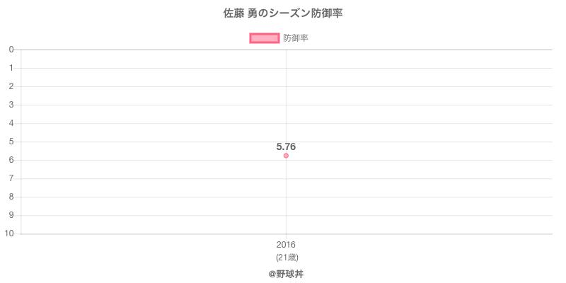 佐藤 勇のシーズン防御率