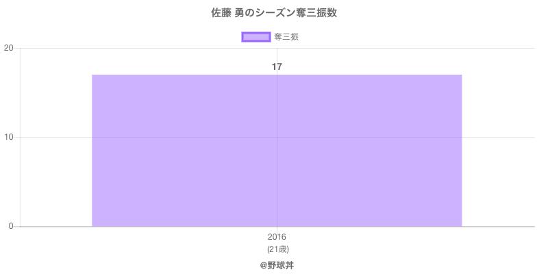 #佐藤 勇のシーズン奪三振数